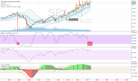 SPY: SPY - Downtrend Beginning On the Monthly