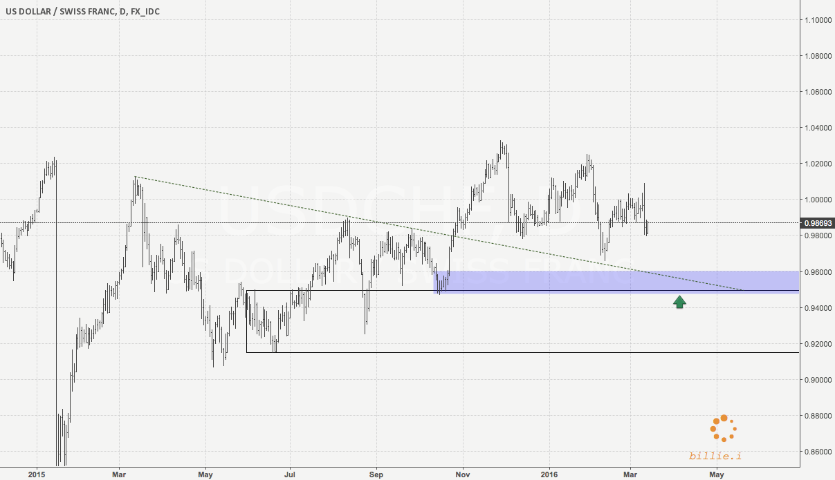UsdChf Long Idea . W & M demand areas.
