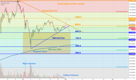 ETHUSDT: Ethereum in the bow of the wedge