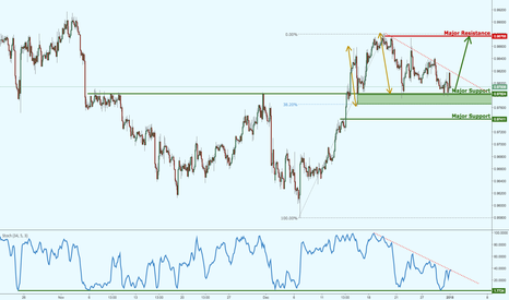 AUDCAD: AUDCAD preparing for a strong bounce