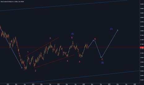 NZDUSD: NZD/USD is in a very long correction