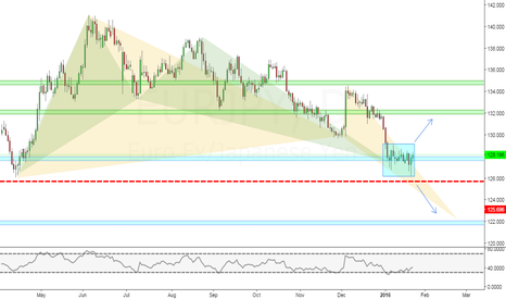EURJPY: EURJPY: DAILY PERSPECTIVE