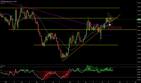 EURCAD: EURCAD watch out for a break out