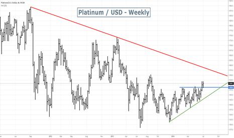 XPTUSD: Platinum Bullish break up