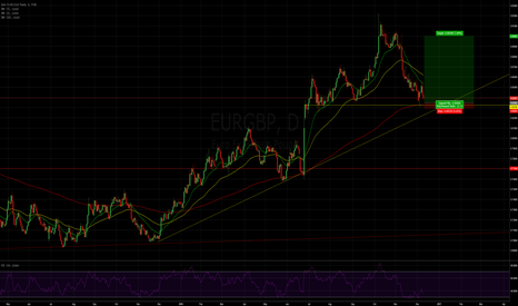 EURGBP: Looking to long from key support #forexsignals #forex