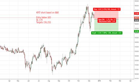 KPIT: KPIT short based S&R