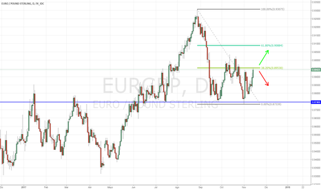 EURGBP: EUR/GBP fuerte se acerca al 0.9000