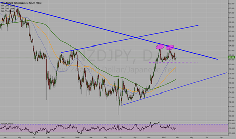 NZDJPY: Double top NZD/JPY