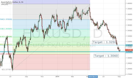 EURUSD: ECB MEETING PROJECTION today 6 pm IST
