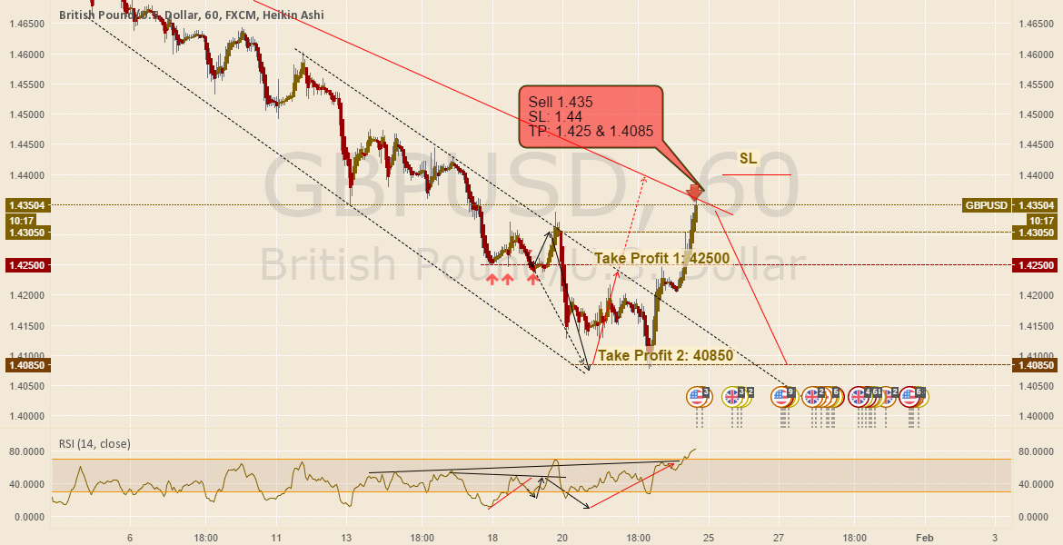 GbpUsd update#2: 22 jan 2016 ready for big move