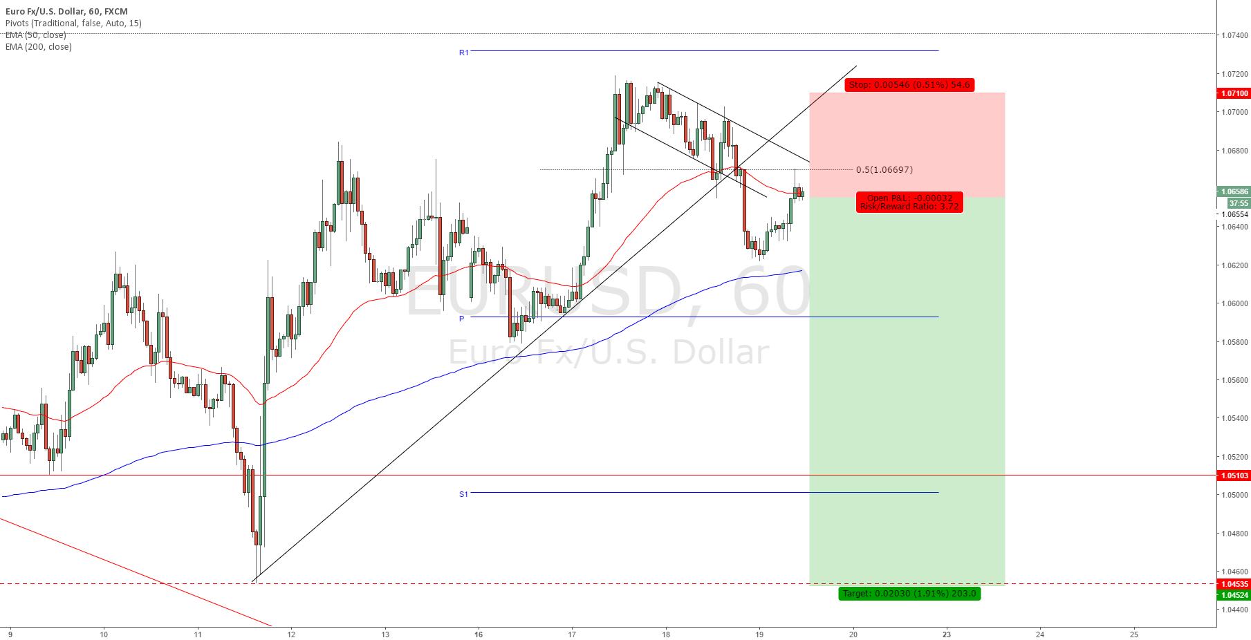 EURUSD - Return of the USD strength? Heading for 1.04500