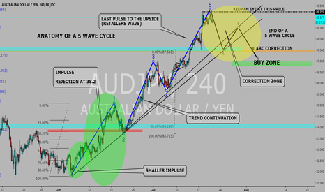 AUDJPY: ANATOMY OF A 5 WAVE CYCLE