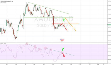 XAUUSD: XAUUSD Outlook: Break 1277 or not?