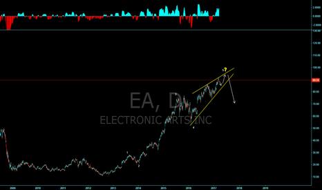 "EA: EA, ending diagonal? We we still be ""in the game""?"