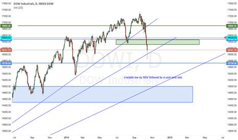 DJI: Short the market until Nov