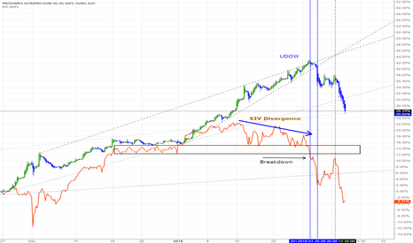 UDOW: XIV Divergence Leads UDOW Sell Off