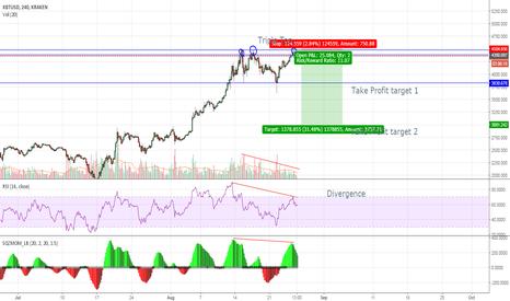 XBTUSD: Bitcoin Triple Top and Divergences
