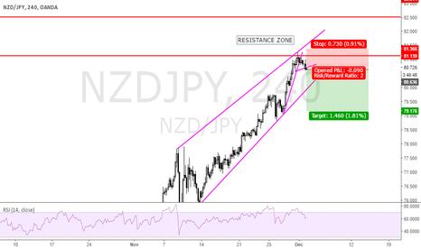NZDJPY: bounce off a resistance zone