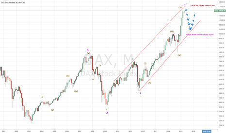 DAX: Dax 5 month Correction is close