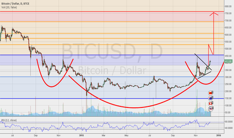 BTCUSD: BTC/USD / REVERSE HEAD & SHOULDERS PATTERN