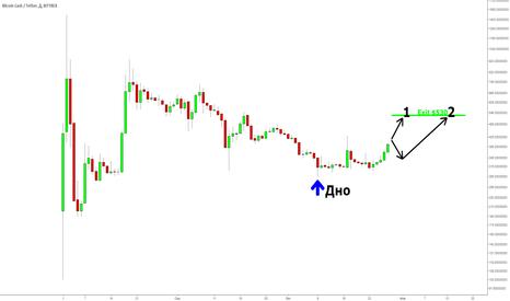BCCUSDT: Bitcoin Cash на 500+