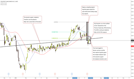 PB: PROSPERITY BANCSHARES INC; MOVE TO THE DOWNSIDE