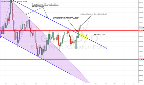GBPCAD: GBPCAD - Confirms Long Opportunity on Parallel Channel Break
