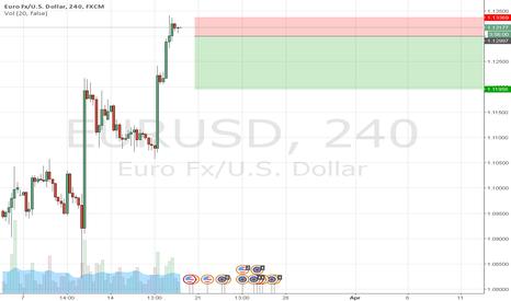 EURUSD: EURUSD Possible Reversal