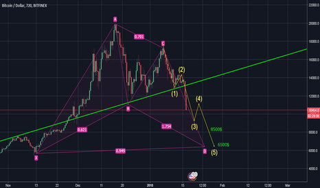 BTCUSD: btc what is next