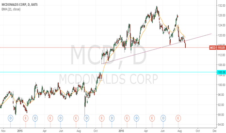 MCD: MCD - Trade update
