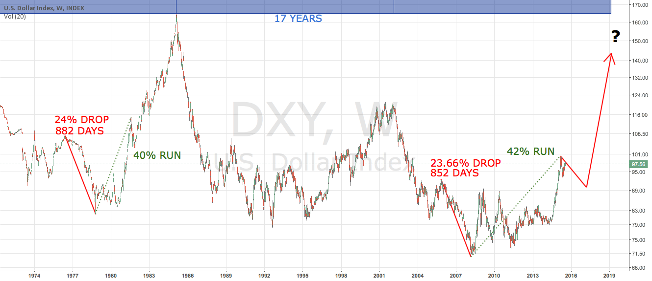 3.5 Years Left of the Dollar Bull?