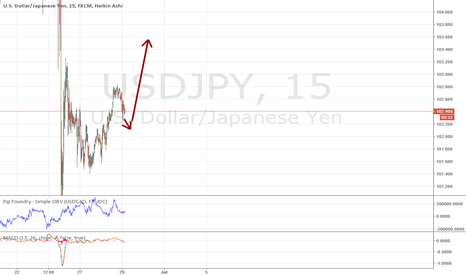 USDJPY: Yen to fall, dollar to gain
