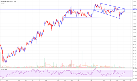ENGINERSIN: Engineersind(161)-Approaching Resistance area of 163