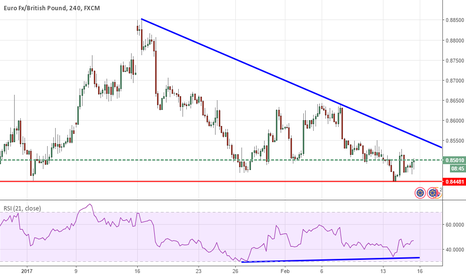 EURGBP: EURGBP -Bottoming our process for the intermediate term.