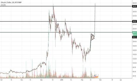 LTCUSD: Litecoin Cash Effect :D