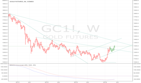 GC1!: GOLD bullish configuration