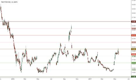 TWTR: More downside below 19.5