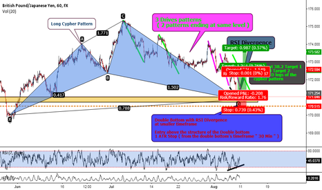 GBPJPY: GBPJPY Cypher Pattern with 3Drives pattern confluence