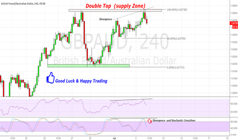 GBPAUD: GBP/AUD Rejected By DoubleTop