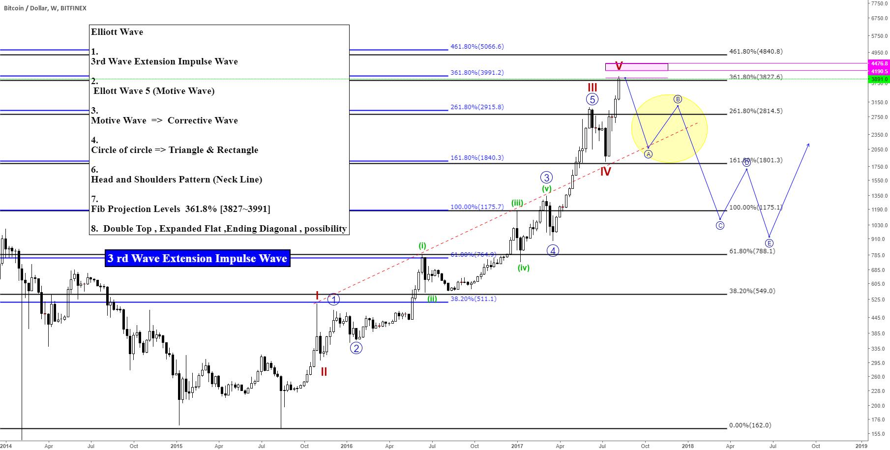 BTCUSDT/BTCUSD/ Bitcoin Elliott Wave 3rd Wave Extension Impulse