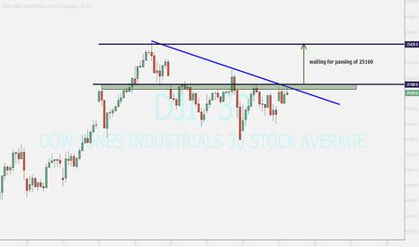 DJI: dow-jones ....buying after breakout