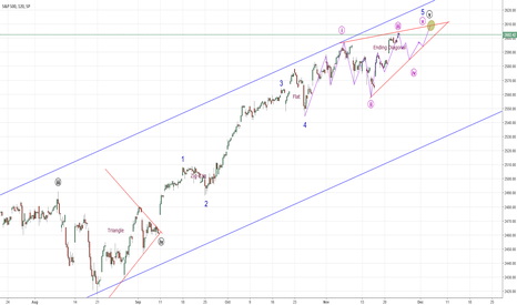 SPX: SPX - Updated Chart, on track.