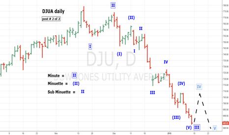 DJU: DJUA Nearing Buying Opportunity - part two