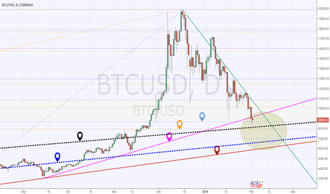 BTCUSD: BTC - It's about the time to see a pivot point!