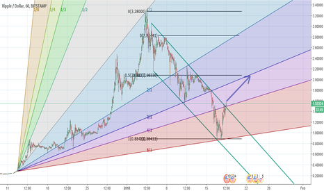 XRPUSD: XRPUSD: Long to resistance at Fib and Gann Fan confluence
