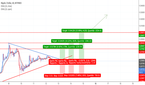 XRPUSD: Ripple: idea Long