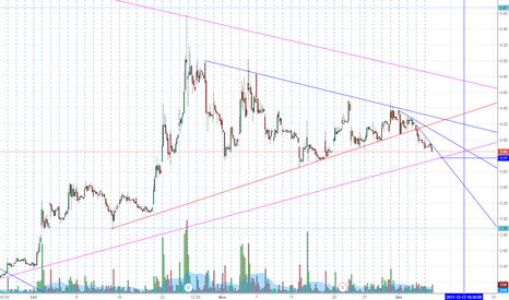 DRYS: DRYS re-entry at 3.75 support?