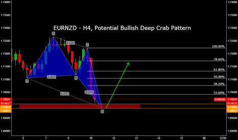 EURNZD: EURNZD - H4, Potential Bullish Deep Crab Pattern