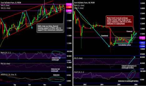 EURCHF: EURCHF spikes but in snail's pace, inches through rising channel