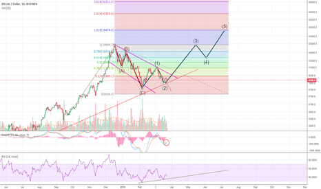 BTCUSD: Future of BTC looks strong. MACD crossed over. $28k?